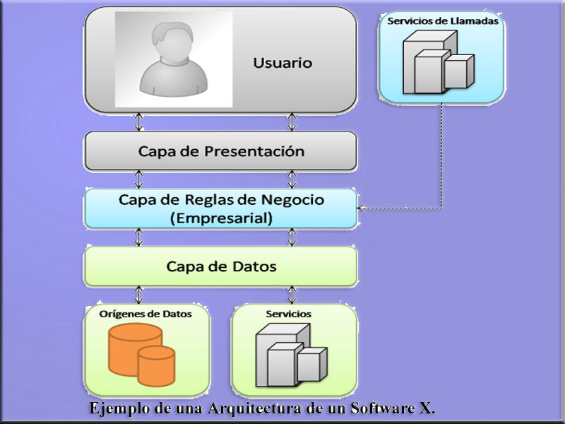 arquitectura de software revista tino issn 1995 9419