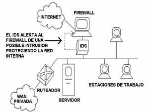 Funcionamiento de un dispositivo de detección de intrusos en una red de computadoras
