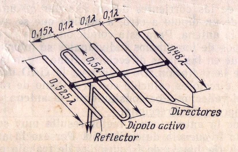 Figura 1. Patrón de cálculo. Antena Yagi