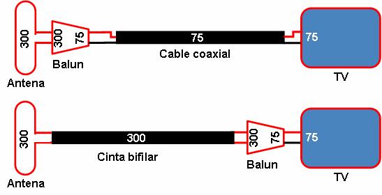Fig. 1: Posición del balun según sea la línea de transmisión.