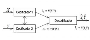 Figura. 1: Codificación de Slepian-Wolf para dos fuentes correlacionadas