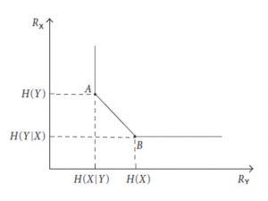 Figura. 2: Región de razón para codificación