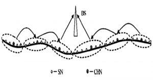 Figura 4: Arquitectura de la red WSN tipo-cadena analizada en (Guogang Hua, 2008). SN son los nodos sensores y CHN los nodos cabecera de clúster