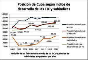 Figura 5. Posición de Cuba entre 67 países para cada subíndice como parte del índice de desarrollo de las TIC.
