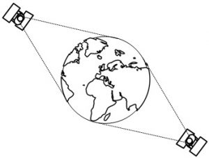 Figura 3: Concepto de satélite antipodal.
