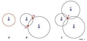 Figura 5: Concepto de trilateración.