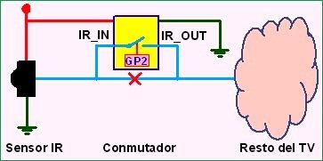 Figura 2: Colocación del conmutador electrónico en la interfaz infrarroja del TV.