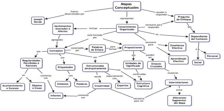 Cmaptools herramienta para crear mapas conceptuales, organigramas, etc.