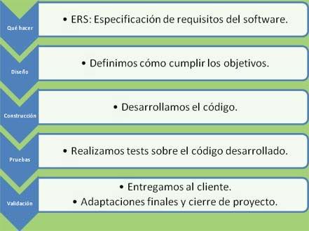Métricas de software 2