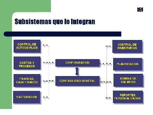 Figura 1. Subsistemas que integran el VERSAT