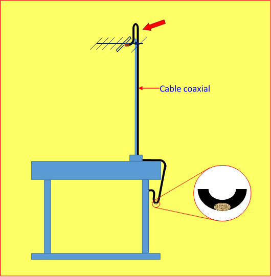 Modificaciones al cable coaxial - Revista Tino