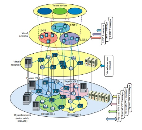 Virtualización de las funciones de red - Revista Tino