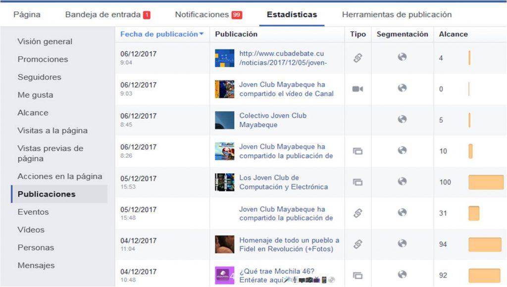 Figura 1. Estadísticas en Facebook - #RevistaTino