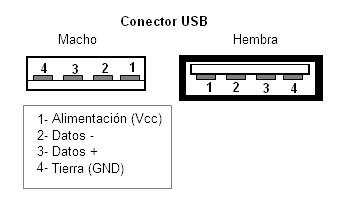 Fig. 2.Pines y señales del conector USB.