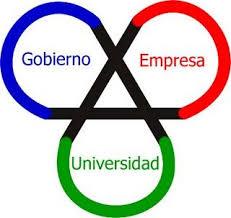 Fig. 1. Modelo de la Triple Hélice parques cientifico tecnológicos #RevistaTino
