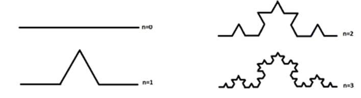 Fig. 2: Múltiples iteraciones del fractal de Koch. #RevistaTino