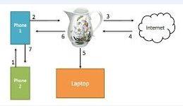 Fig. 1. El servidor recibe solicitudes, las procesa y las envía de nuevo al móvil. #RevistaTino
